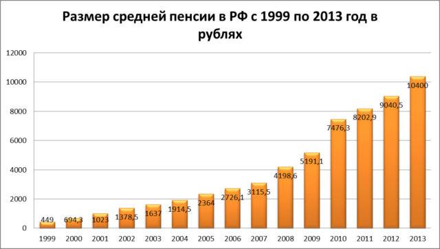Средняя пенсия в России в 2018 году: размер, индексация