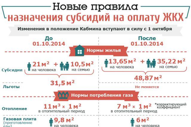 Изображение - Субсидии малоимущим на жилье subsidii_gkh