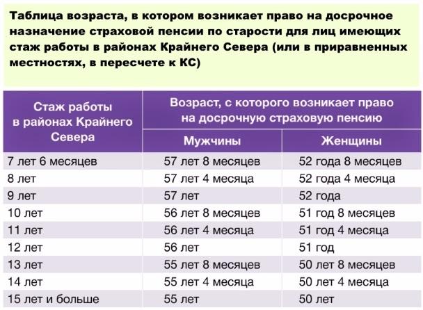Тонкости начисления северного стажа для пенсии мужчине